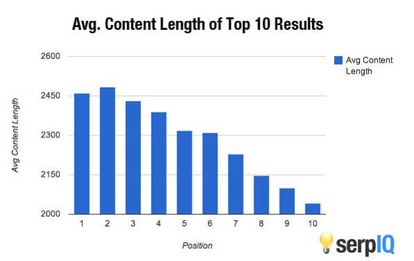 Finally on In-Depth Articles Vs Long Form Content
